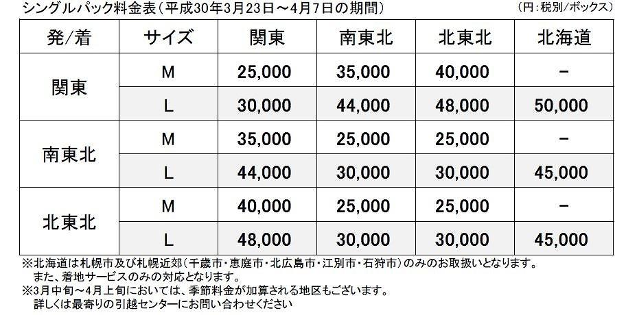 SP 繁忙期料金表